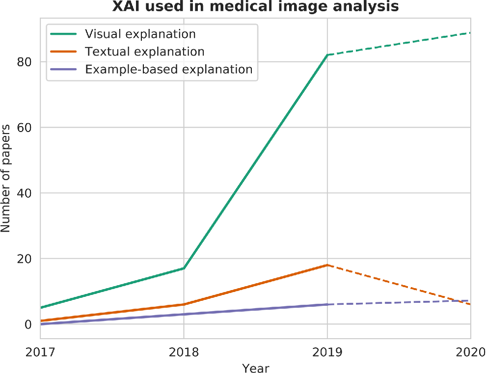 Figure 3 for Explainable artificial intelligence (XAI) in deep learning-based medical image analysis