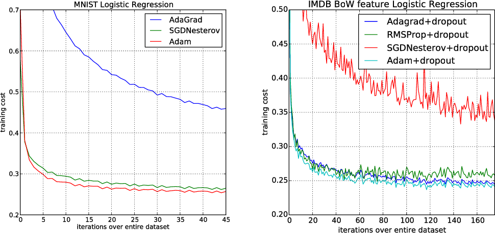 Figure 1 for Adam: A Method for Stochastic Optimization