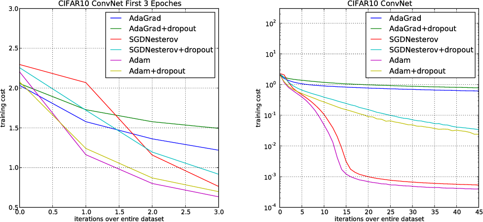Figure 3 for Adam: A Method for Stochastic Optimization