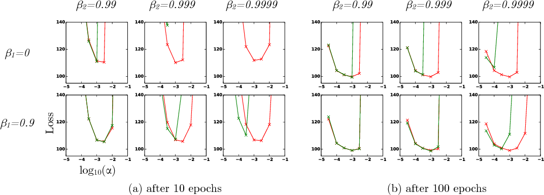 Figure 4 for Adam: A Method for Stochastic Optimization