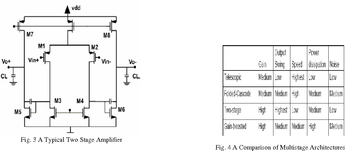 design of two stage cmos operational amplifier in 180nm