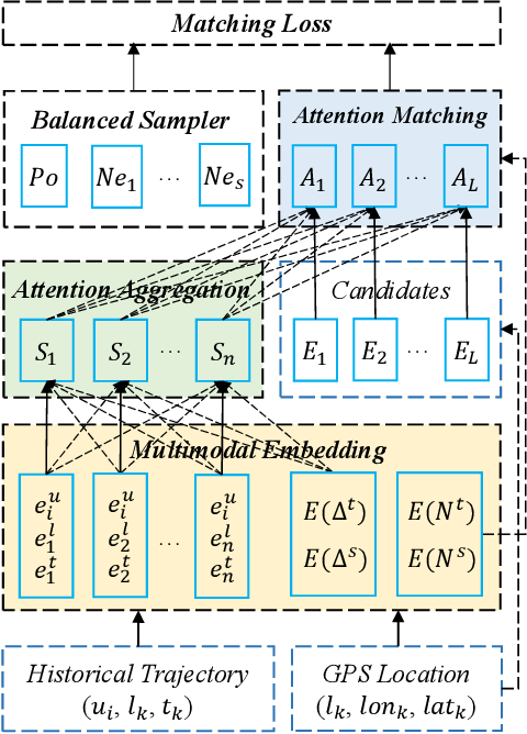 Figure 3 for STAN: Spatio-Temporal Attention Network for Next Location Recommendation