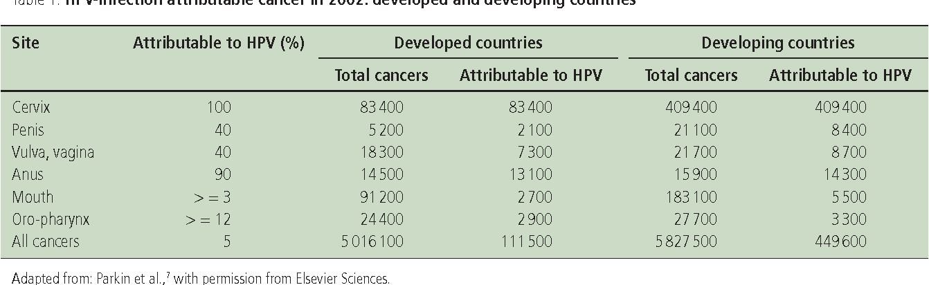 Table 1 from Human papillomavirus and HPV vaccines: a review