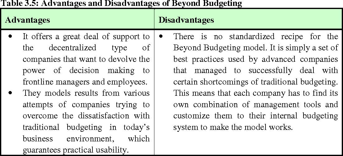 traditional budgeting system