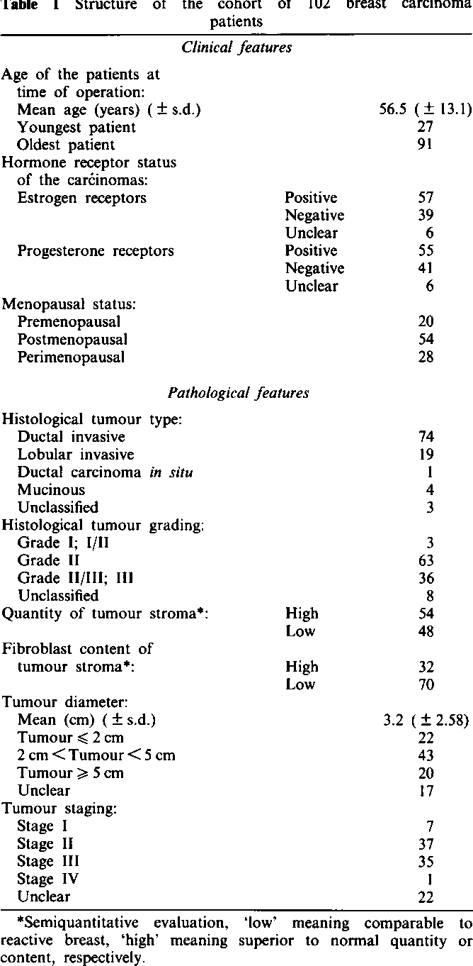 Operations on the mammary gland: features and types