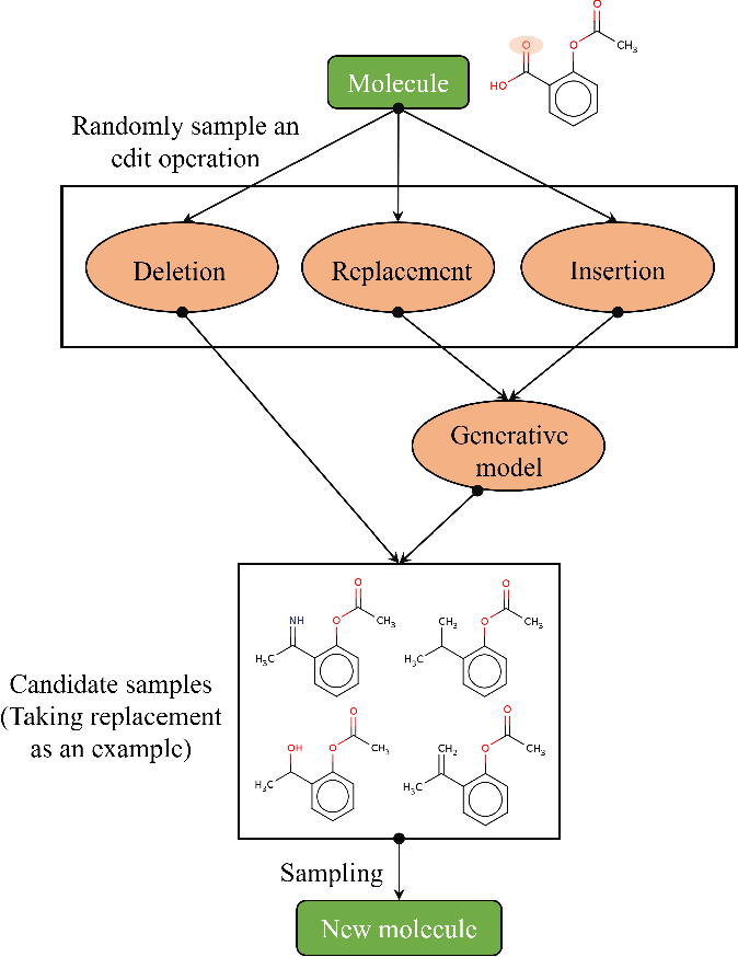 Figure 4 for Simulated annealing for optimization of graphs and sequences