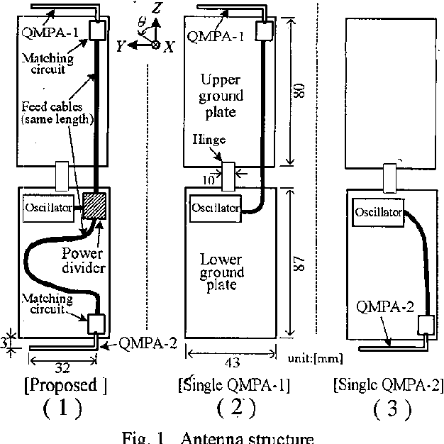 Figure 1 from Multi-antenna system for a handy phone to