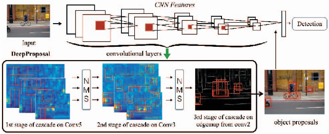 Figure 1 for DeepProposal: Hunting Objects by Cascading Deep Convolutional Layers