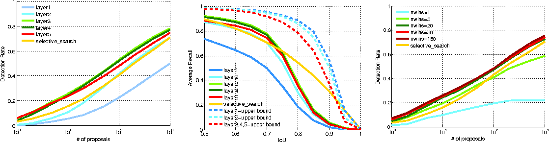Figure 3 for DeepProposal: Hunting Objects by Cascading Deep Convolutional Layers