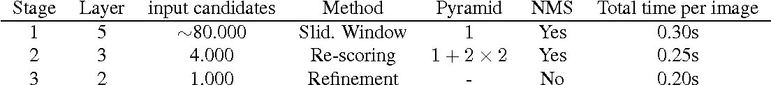 Figure 4 for DeepProposal: Hunting Objects by Cascading Deep Convolutional Layers