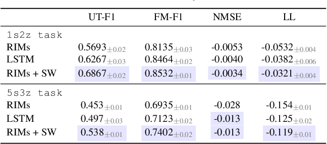 Figure 4 for Coordination Among Neural Modules Through a Shared Global Workspace