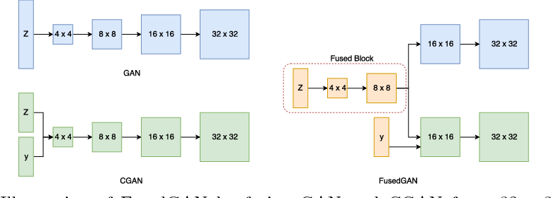 Figure 3 for Semi-supervised FusedGAN for Conditional Image Generation
