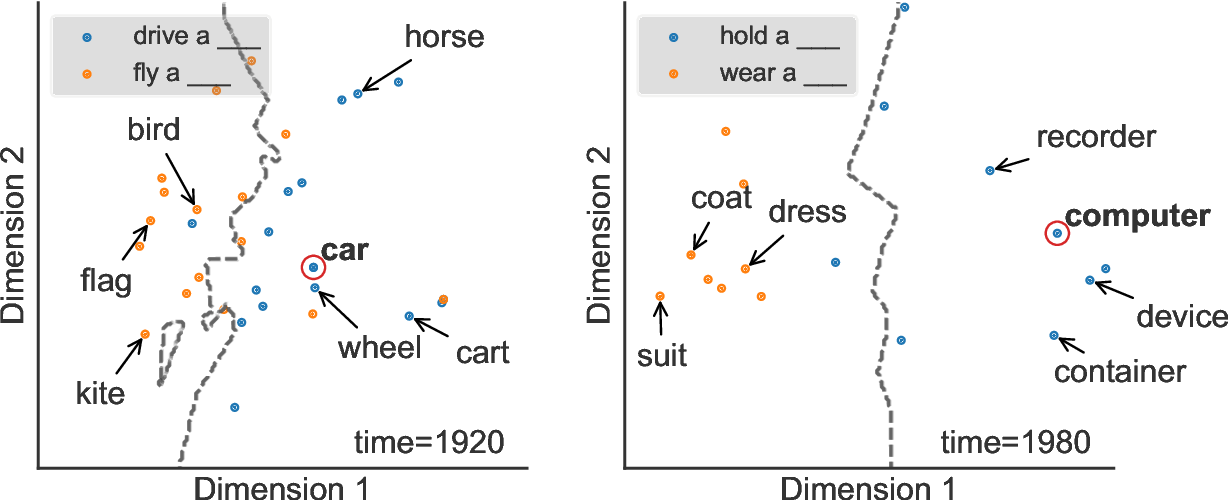 Figure 1 for Predicting emergent linguistic compositions through time: Syntactic frame extension via multimodal chaining