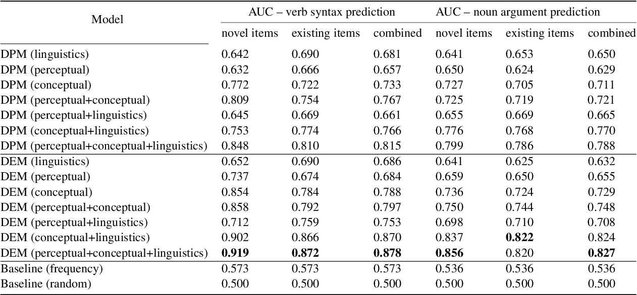 Figure 4 for Predicting emergent linguistic compositions through time: Syntactic frame extension via multimodal chaining