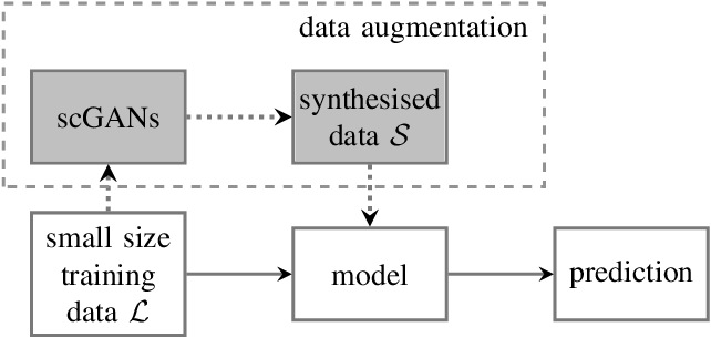Figure 1 for Snore-GANs: Improving Automatic Snore Sound Classification with Synthesized Data