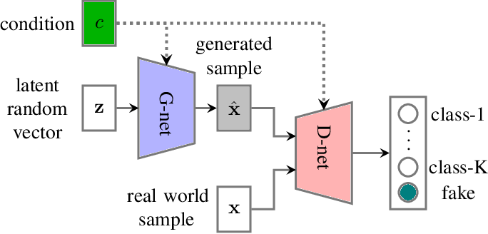 Figure 2 for Snore-GANs: Improving Automatic Snore Sound Classification with Synthesized Data