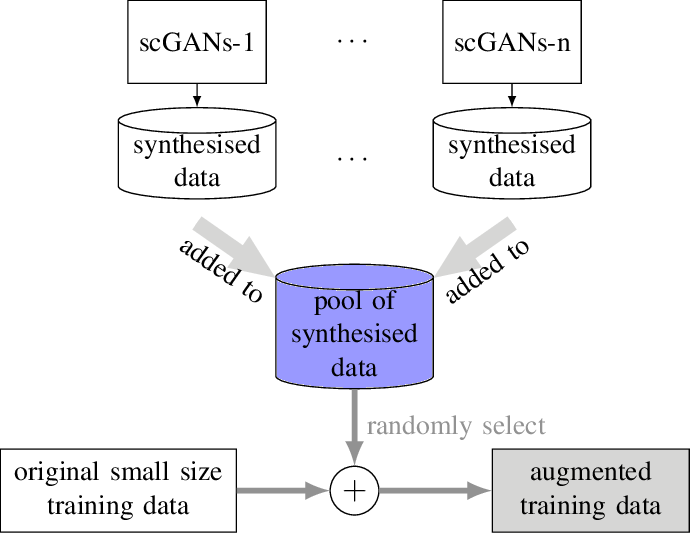 Figure 3 for Snore-GANs: Improving Automatic Snore Sound Classification with Synthesized Data