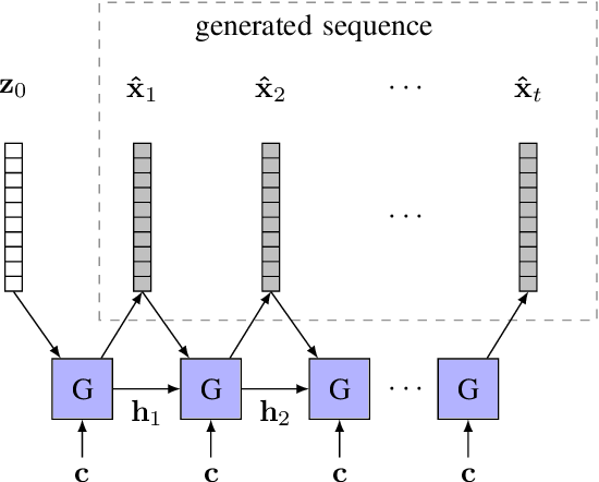 Figure 4 for Snore-GANs: Improving Automatic Snore Sound Classification with Synthesized Data