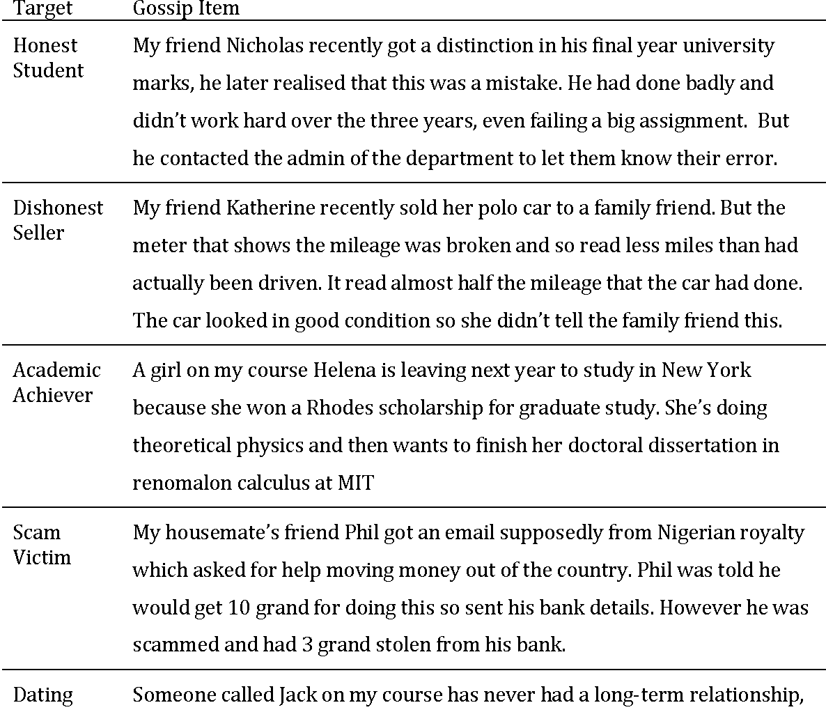 Table 1 from Gossiping as moral social action: A functionalist