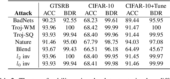 Figure 4 for Rethinking the Backdoor Attacks' Triggers: A Frequency Perspective