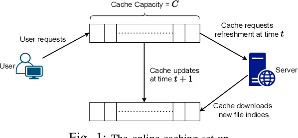 Figure 1 for Online Caching with Optimal Switching Regret
