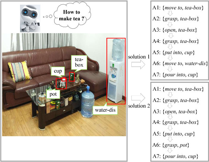 Figure 1 for Knowledge-Guided Recurrent Neural Network Learning for Task-Oriented Action Prediction