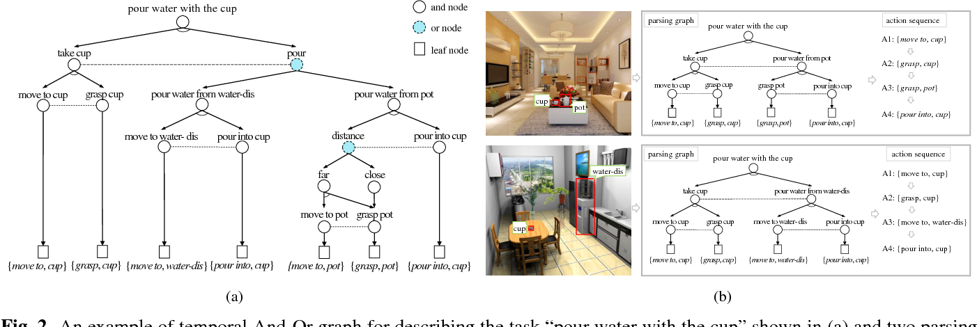 Figure 3 for Knowledge-Guided Recurrent Neural Network Learning for Task-Oriented Action Prediction