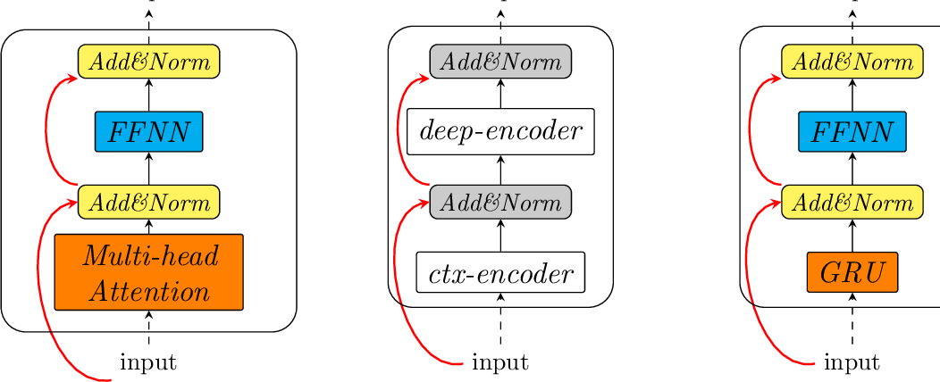 Figure 1 for Hybrid Neural Models For Sequence Modelling: The Best Of Three Worlds