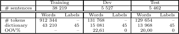 Figure 4 for Hybrid Neural Models For Sequence Modelling: The Best Of Three Worlds