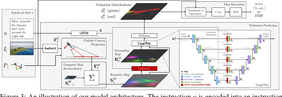 Figure 3 for Mapping Navigation Instructions to Continuous Control Actions with Position-Visitation Prediction
