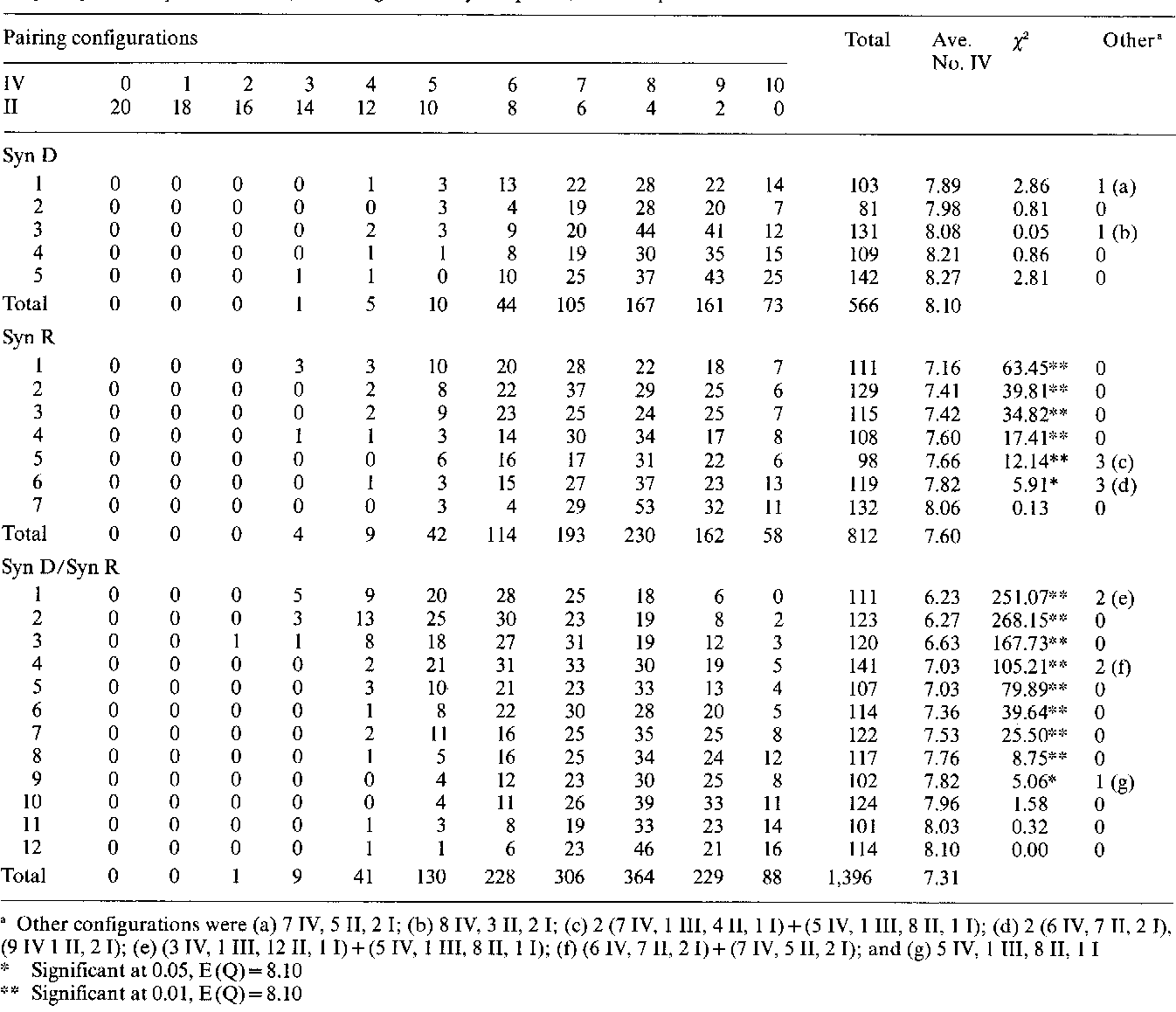 Table 1. Quadrivalent frequencies found in Syn D, Syn R, and Syn D/Syn R tetraploid plants. The Z 2 values were derived using the frequency of 81% quadrivalents (the average of the Syn D plants) as the expected value