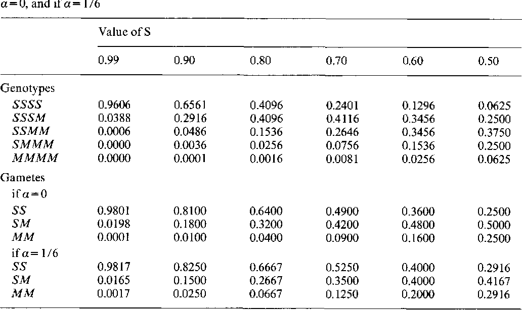 Table 5. Frequencies of zygotic genotypes with random mating and the frequencies of gametes if a = 0, and if a = !/6