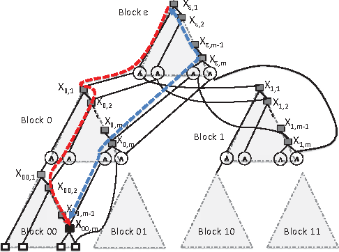Figure 3 for Lower Bounds for Exact Model Counting and Applications in Probabilistic Databases