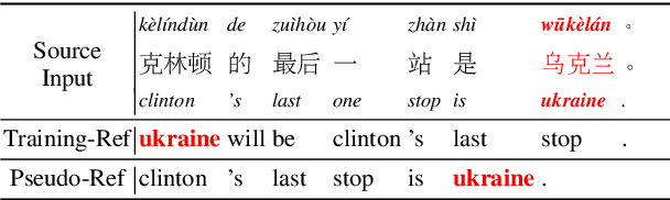 Figure 1 for Improving Simultaneous Translation with Pseudo References
