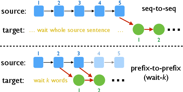 Figure 3 for Improving Simultaneous Translation with Pseudo References