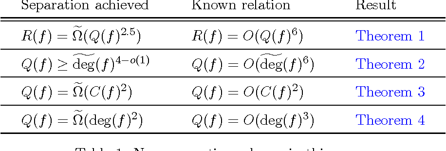 Separations in query complexity using cheat sheets - Semantic Scholar