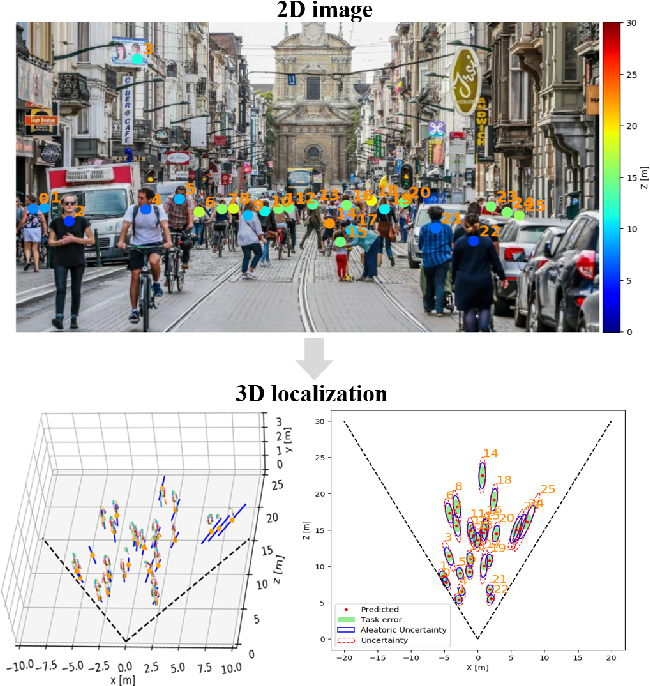 Figure 1 for MonoLoco: Monocular 3D Pedestrian Localization and Uncertainty Estimation