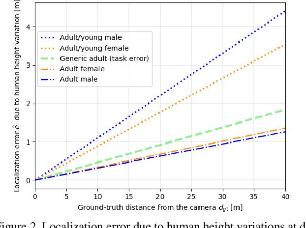 Figure 3 for MonoLoco: Monocular 3D Pedestrian Localization and Uncertainty Estimation
