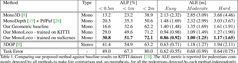 Figure 2 for MonoLoco: Monocular 3D Pedestrian Localization and Uncertainty Estimation