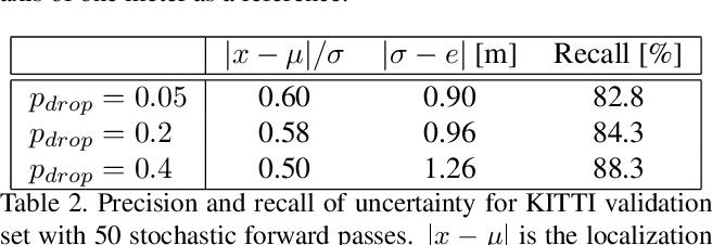 Figure 4 for MonoLoco: Monocular 3D Pedestrian Localization and Uncertainty Estimation