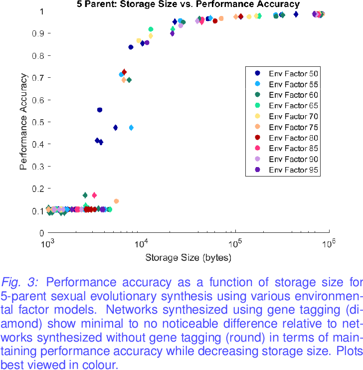 Figure 3 for Mitigating Architectural Mismatch During the Evolutionary Synthesis of Deep Neural Networks