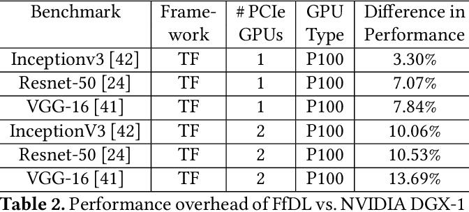 Figure 4 for FfDL : A Flexible Multi-tenant Deep Learning Platform