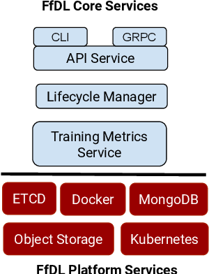 Figure 1 for FfDL : A Flexible Multi-tenant Deep Learning Platform