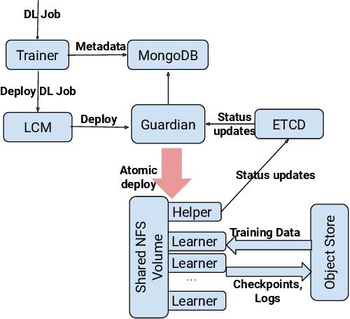 Figure 3 for FfDL : A Flexible Multi-tenant Deep Learning Platform