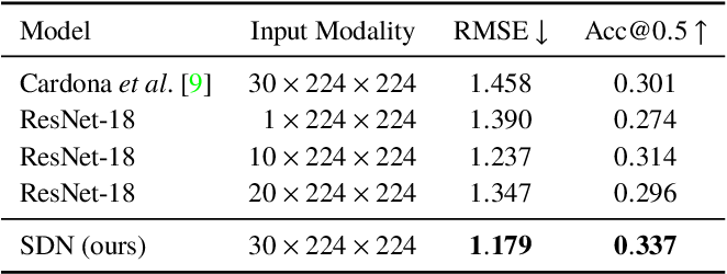 Figure 4 for Cloth in the Wind: A Case Study of Physical Measurement through Simulation