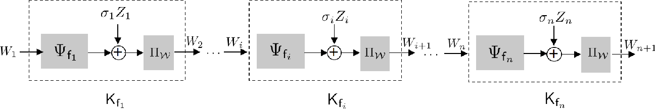 Figure 1 for Privacy Analysis of Online Learning Algorithms via Contraction Coefficients