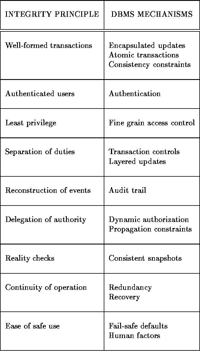 Table 1 From Proc Of The 13th Nist Ncsc National Computer Security Database Protection Dbms Summary
