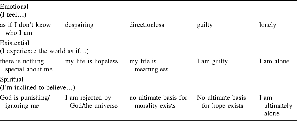 Table 3 from The Relationship between Medicine, Spirituality