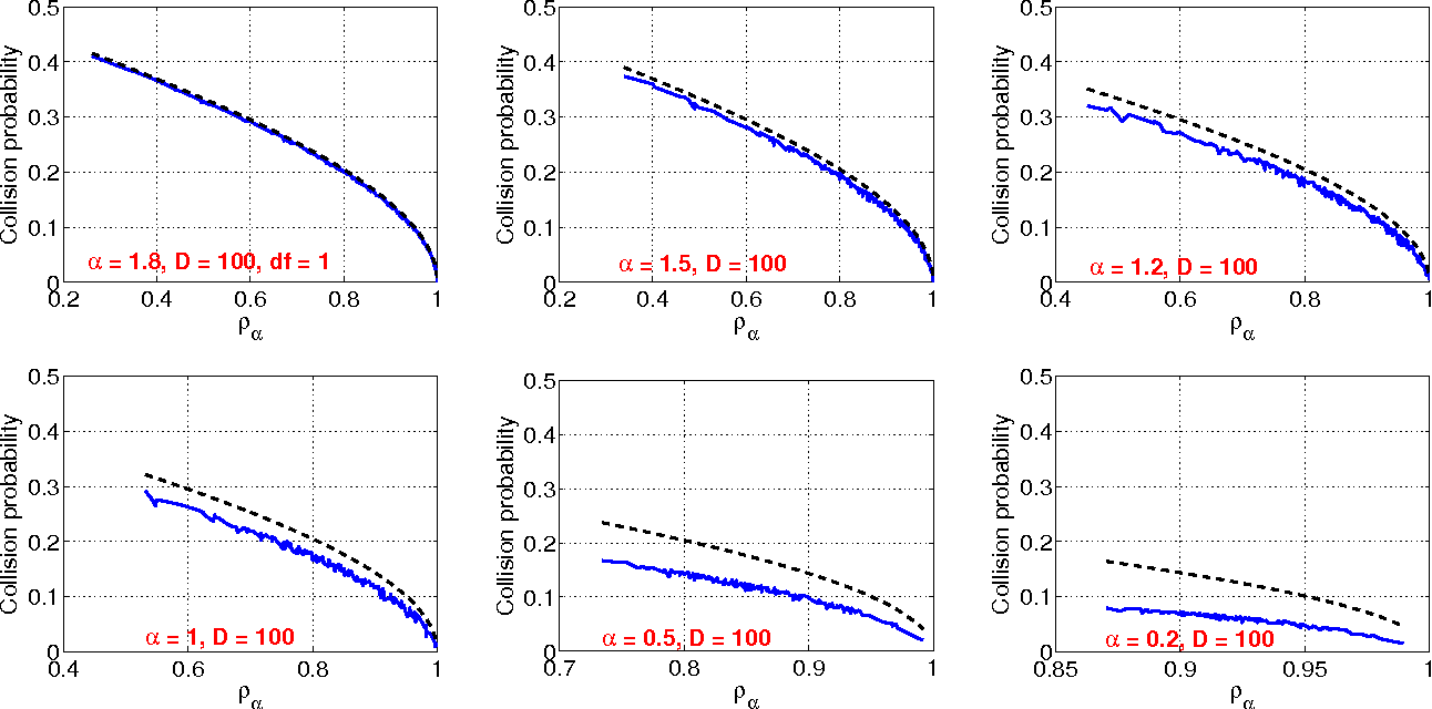 Figure 2 for Sign Stable Projections, Sign Cauchy Projections and Chi-Square Kernels