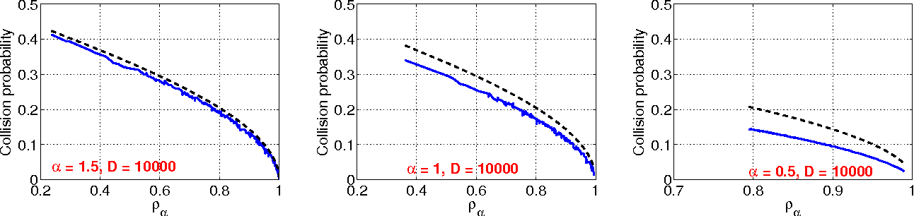 Figure 3 for Sign Stable Projections, Sign Cauchy Projections and Chi-Square Kernels